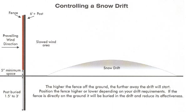 snow fencing diagram