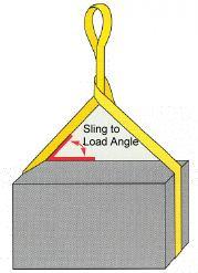 Sling Angle Diagram